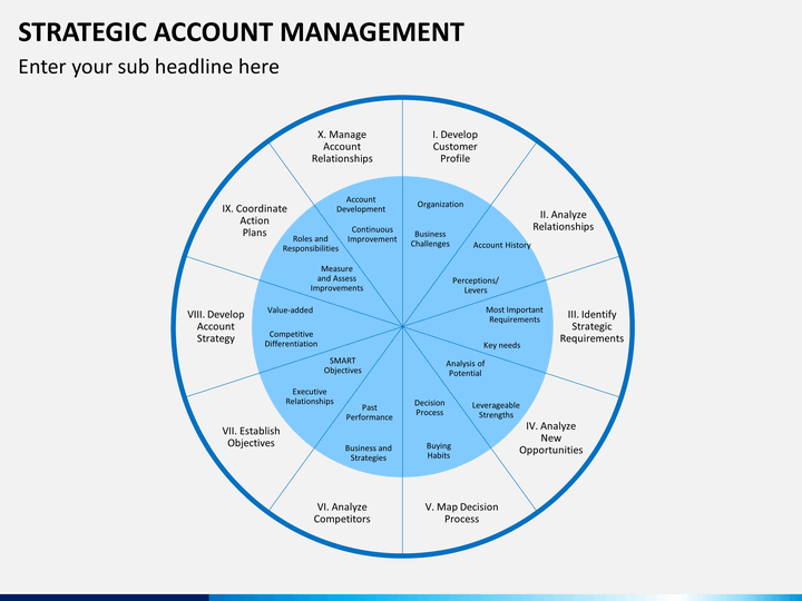 strategic account management powerpoint template