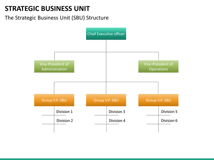 strategic business unit powerpoint template
