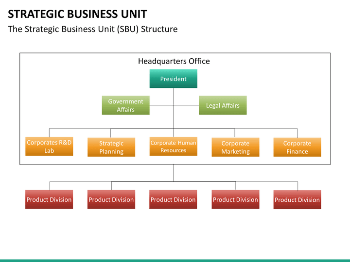 strategic business unit powerpoint template