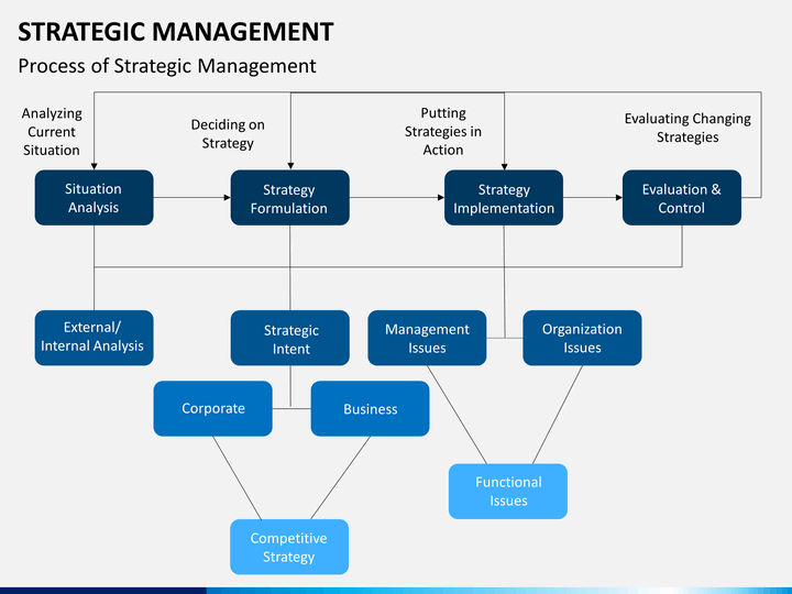 strategic management powerpoint template