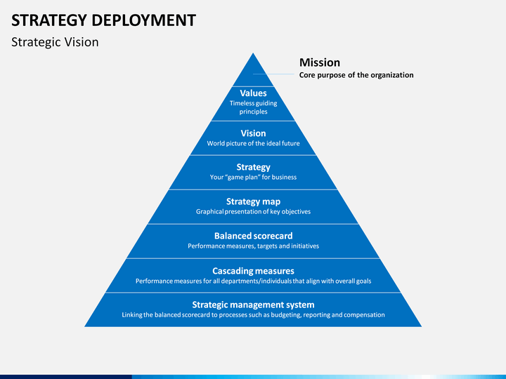 Strategy Deployment Powerpoint Template Sketchbubble