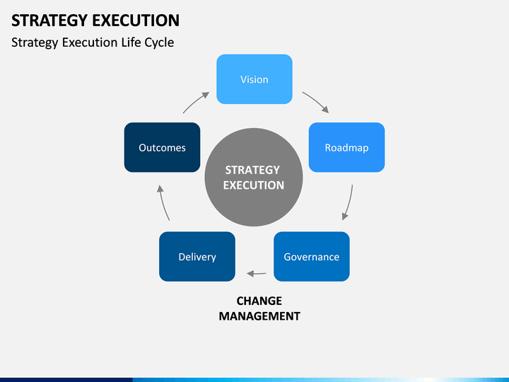 Strategy Execution Powerpoint Template