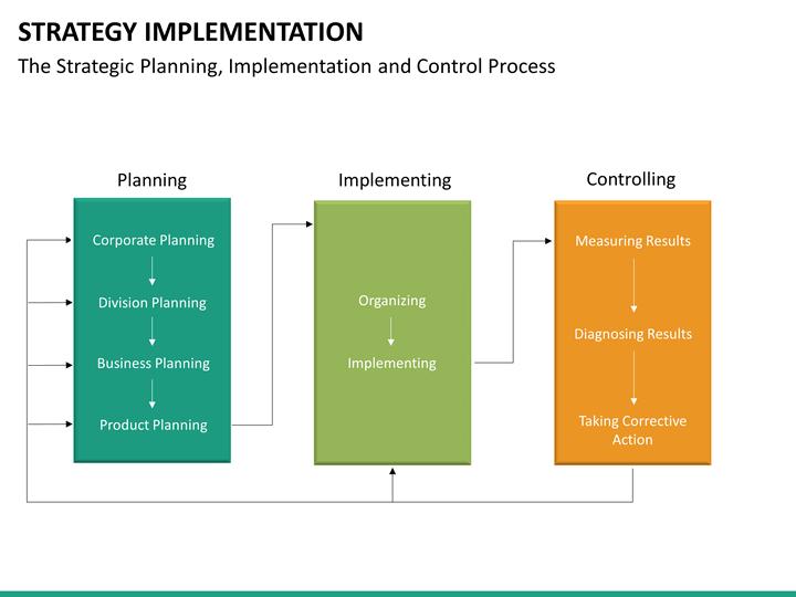 Commerce Strategy Implementation Ppt Presentation