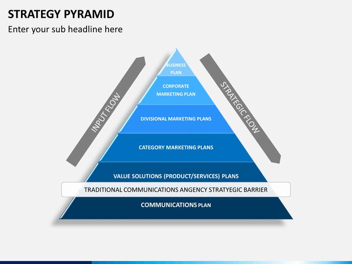 Strategy Pyramid of a Marketing Plan
