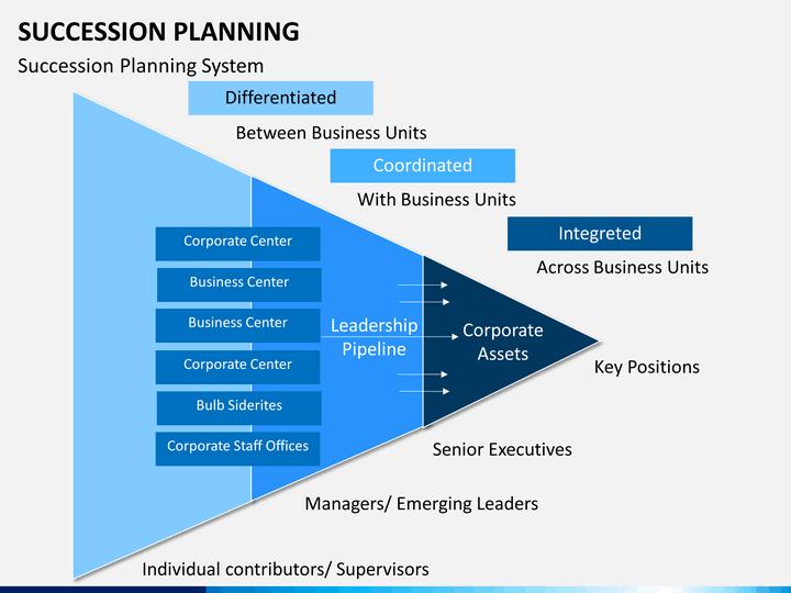 Succession Planning PowerPoint Template | SketchBubble