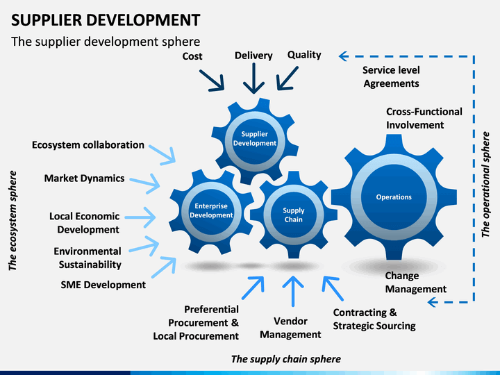 Supplier Development Powerpoint Template