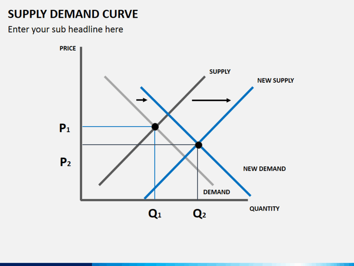 supply demand curve powerpoint