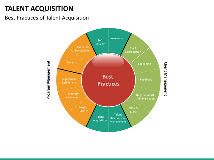 how to build a talent acquisition strategy