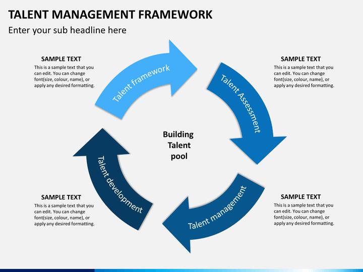 talent management framework powerpoint template