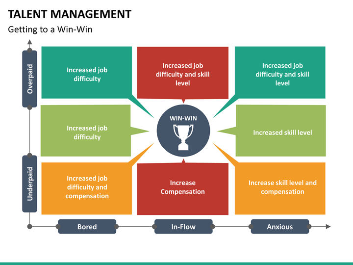 in pursuit of talent management essay This paper analyses talent management and recommendations to leadership in the strategic planning of talent management in today's global environment about the same.