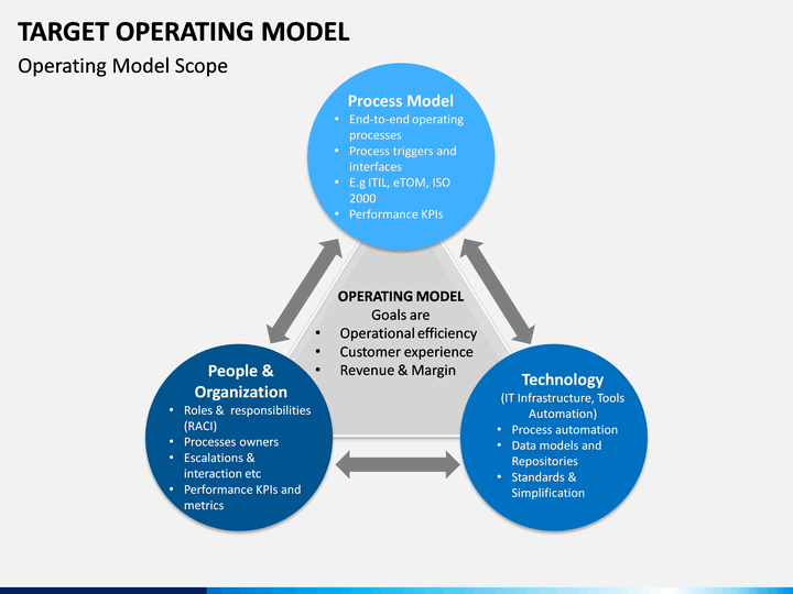 target operating model powerpoint template