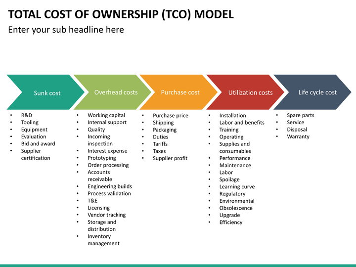 total cost of ownership tco model powerpoint template sketchbubble. Black Bedroom Furniture Sets. Home Design Ideas