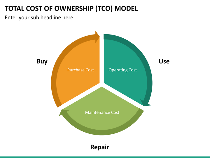 total cost of ownership vs return Return on investment vs total cost of ownership asking the right questions about converting legacy systems questions about return on investment (roi) are among the first organizations ask when considering replacing their legacy document management systems with more modern enterprise content management (ecm) solutions.