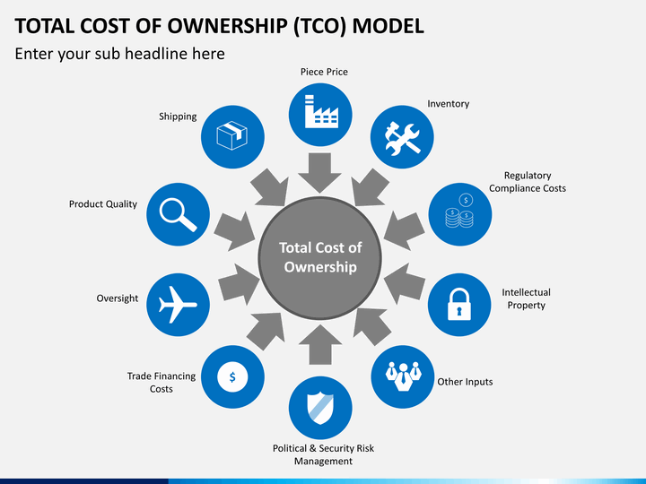 an analysis of the total cost of ownership Total cost of ownership provides a cost basis for any financial analysis of an anticipated or actual investment this may involve such determinations as rate of return, economic value added, return on investment or a rapid economic justification – a term with no formal definition.