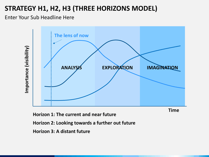 3 horizons model powerpoint template
