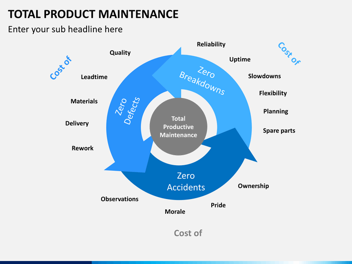 Total Productive Maintenance Powerpoint Template