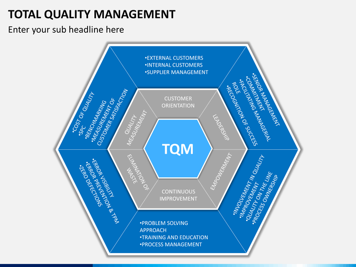 quality management ppt Function quality program quality assurance covers everything from raw materials and gmp verification through finished-product release haccp is part of qa quality control actual manufacturing process this should occur at a management level that understands the total ramifications of a.