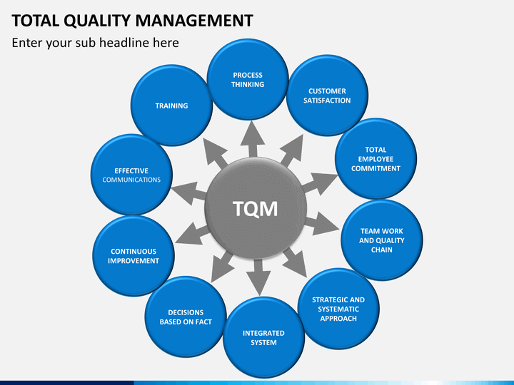 total quality management 5 essay Certainly tqm can be defined in a number of ways, and the details of different approaches can vary somewhat however, a good starting definition, drawn from capezio & morehouse is: total quality management refers to a management process and set of disciplines that are coordinated to ensure that the.