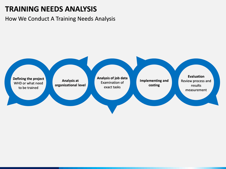 hr project on training needs analysis Projects : hr project analysis and implementation  training needs analysis training evaluation roi individual development plan induction school and.