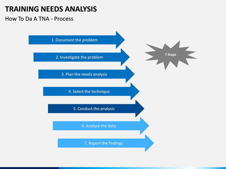 training needs analysis powerpoint template