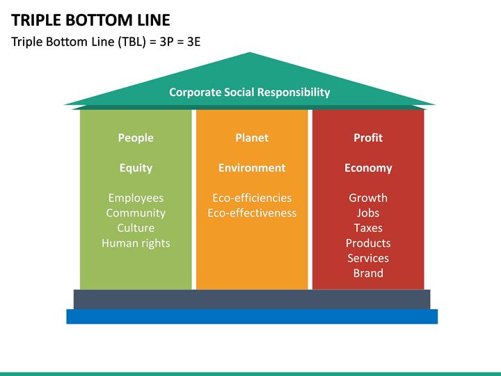 Triple bottom line business plan template