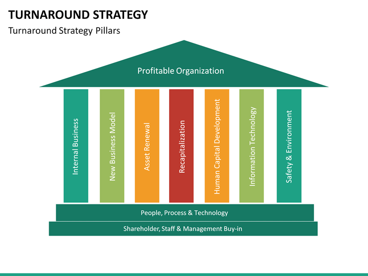 Turnaround Strategy Powerpoint Template