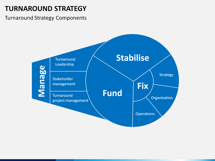 turnaround strategy Turnaround strategy is about doing different things and attempting to change companies' fortunes by fundamental adjustments in strategy, such as acquisition and divestment operating turnarounds are about doing things differently in terms of processes such as manufacturing, so that the firm's.