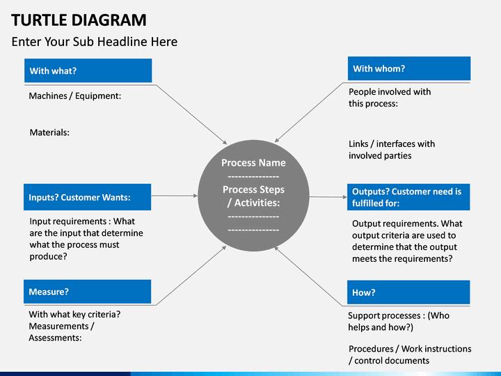 Turtle Diagram Powerpoint