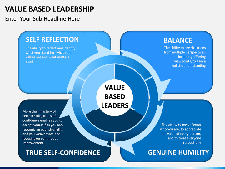 Value Based Leadership Powerpoint Template