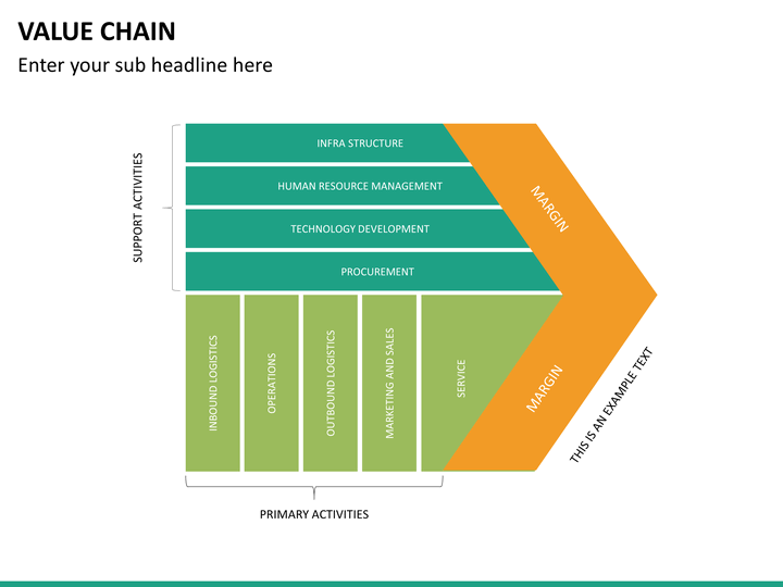Value Chain PowerPoint Template SketchBubble