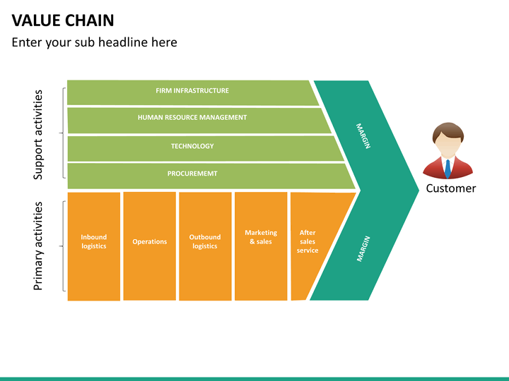 value chain in hertz Car rental market by type of car (luxury car, executive car, economical car, sports utility vehicle (suv), and multi utility vehicle (muv)) and rental category (on airport and off airport (local usage, outstation)) - global opportunity analysis and industry forecast, 2014 - 2022.