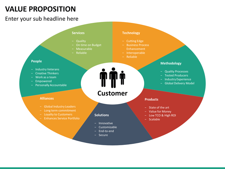 Value proposition slide template trattorialeondoro value proposition canvas powerpoint template slidemodel toneelgroepblik Gallery