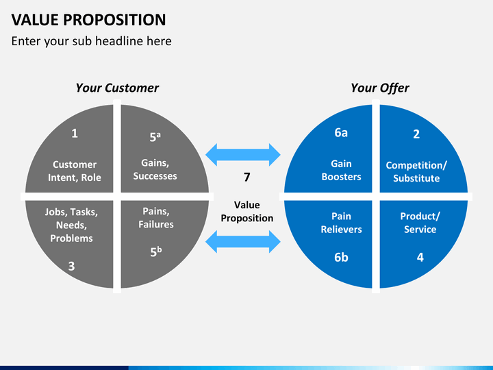 what is the value proposition that paypal offers consumers how about merchants Each option offers strong value propositions to consumers, as well as to merchants, gillespie says, because they provide something new and beneficial that wasn't available before gift cards, for example, let consumers to easily send funds to friends and family, they make it easy for recipients to spend that money, and they drive recipients to.