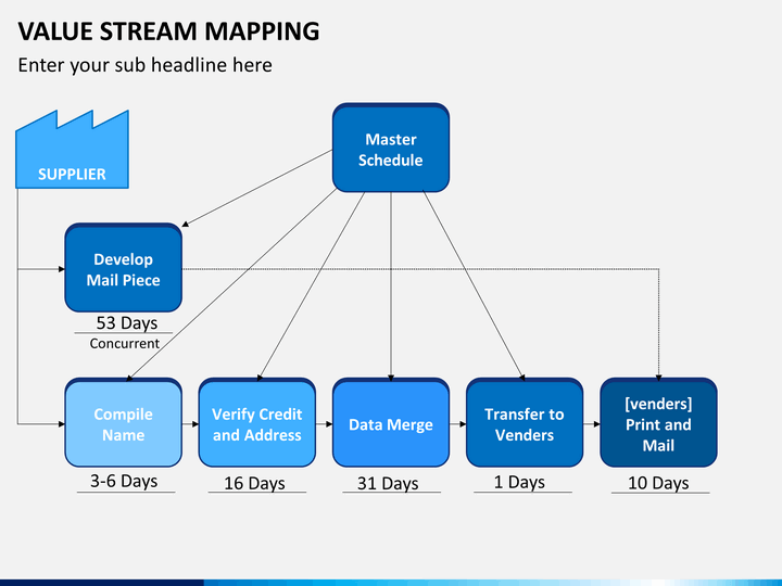 Value stream driverlayer search engine for Value stream map template powerpoint