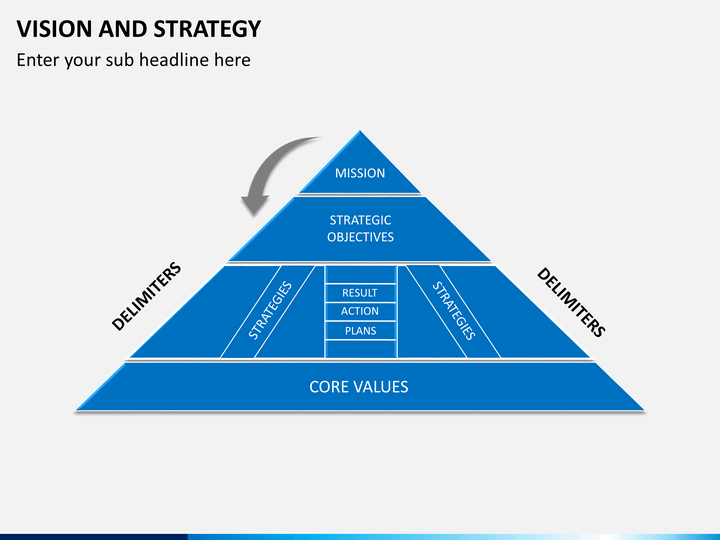 How the strategy pyramid will help bring your Ideas to life