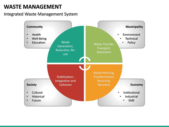 Waste Management Dividende