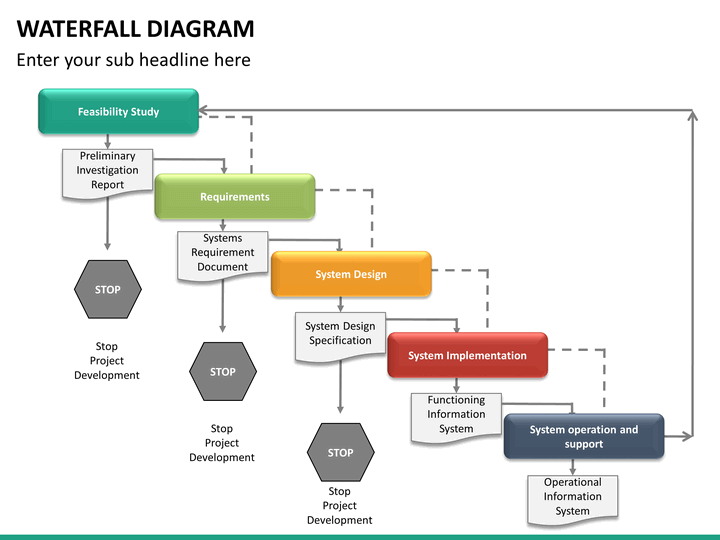 Waterfall diagram powerpoint template sketchbubble waterfall diagram ppt slide 23 ccuart Choice Image