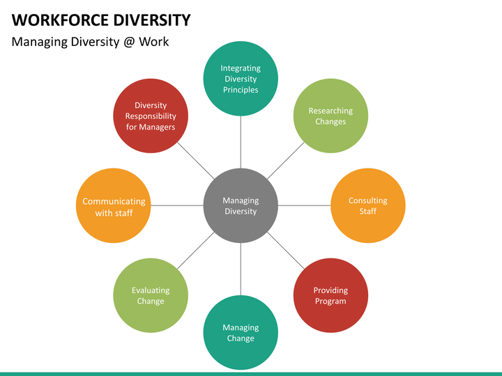 work force diversity Workforce diversity is a valuable asset for any business that seeks a competitive advantage in the global economy learn about the issues.