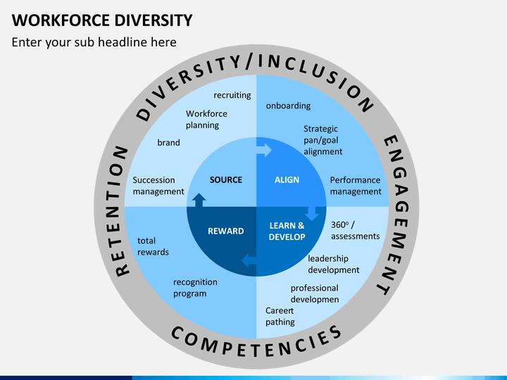 workforce diversity in strategic human Home » human resources » equity and diversity » workforce diversity plan » workforce diversity plan: iii goals and objectives workforce diversity diversity.