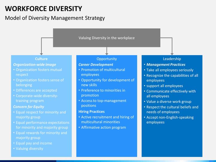 Workforce Diversity Powerpoint Template