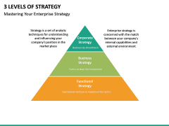 3 Levels of Strategy PPT slide 6