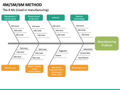 4M 5M 6M Methods PPT slide 22