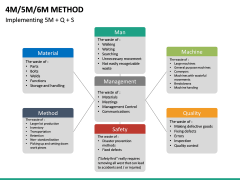 4M 5M 6M Methods PPT slide 14