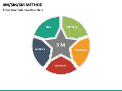 4M 5M 6M Methods PPT slide 15