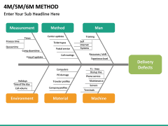 4M 5M 6M Methods PPT slide 19