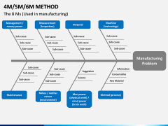 4M 5M 6M Methods PPT slide 10