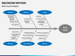 4M 5M 6M Methods PPT slide 11