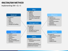 4M 5M 6M Methods PPT slide 2