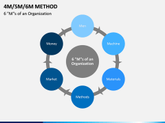 4M 5M 6M Methods PPT slide 8