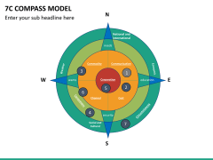 7C compass model PPT slide 6